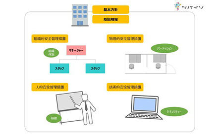 関連情報 - 事業会社向けマイナンバーについてのまとめがツバイソウェブサイトで掲載されています